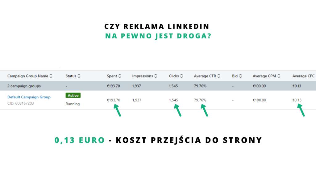 koszty pozyskiwania leadów b2b w reklamie linkedin